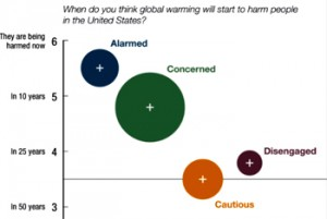 "The study categorized Americans into six groups based on their degree of concern about global warming, ranging from ""alarmed"" people who believe global warming is occurring today and are actively working to prevent it, to ""dismissive"" people who strongly believe global warming is not occurring."