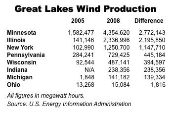 Wind.Chart