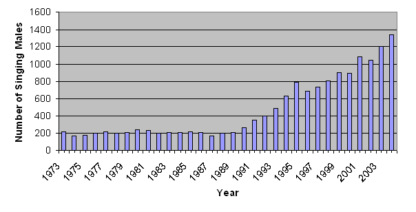 Singing male populations in Michigan. Photo: Michigan Department of Natural Resources.