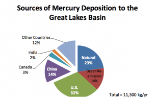 Source of Mercury Emission into the Great Lakes 2011, Photo: www.noaa.gov
