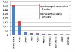 Mercury emission into the Great Lakes by country, Photo: www.noaa.gov