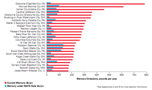 Power plants in the Great Lakes Region with the highest mercury emission projected for 2010 - 2015