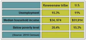 Keweenawdata