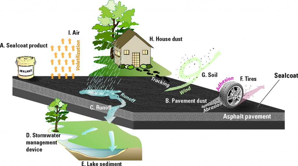 Diagram showing the various ways in which coal-tar is spread from parking lots to the surrounding environment. Credit: Environmental Science and Technology Magazine.