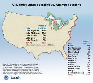 Great Lakes vs. Atlantic Coastlines