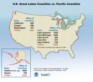 Great Lakes vs. Pacific Coastlines