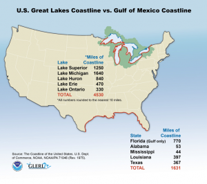 Great Lakes vs. Gulf Coastlines