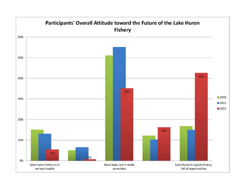 A workshop survey showed that participants have a more positive outlook on Lake Huron's Fishery. Photo: Michigan State University Extension