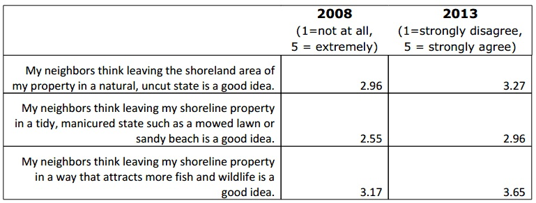 More lake property owners believe their neighbors are supportive of natural shorelines now than five years ago. Data: John Haack and Bret Shaw