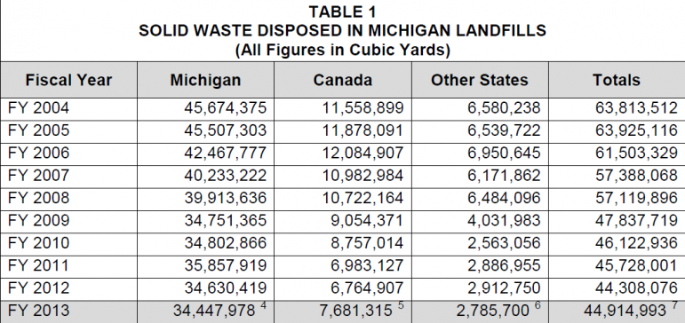 Solid waste disposed of in Michigan landfills by year. Source: Michigan Department of Environmental Quality solid waste report