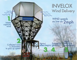 The INVELOX wind funnel developed by Sheerwind Co. Image: Sheerwind Co.
