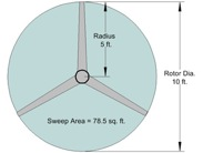 The shaded area is the swept area. Image: home-energy-metering.com