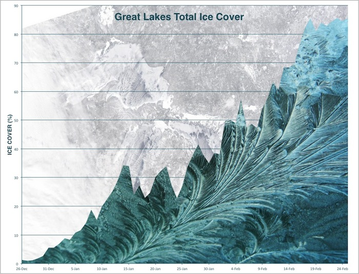 The two-month rise of the percentage of Great Lakes ice cover (Data retrieved from NOAA CoastWatch)