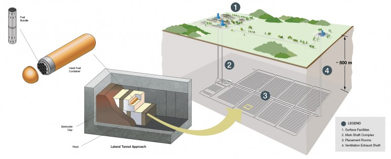 This diagram gives an idea of what the proposed deep geological repository could look like, and how waste would be stored within it.  Image courtesy of the Nuclear Waste Management Organization