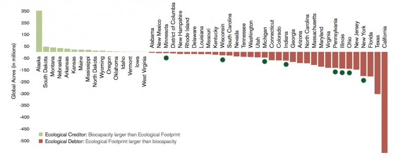 Net biocapacity by US state