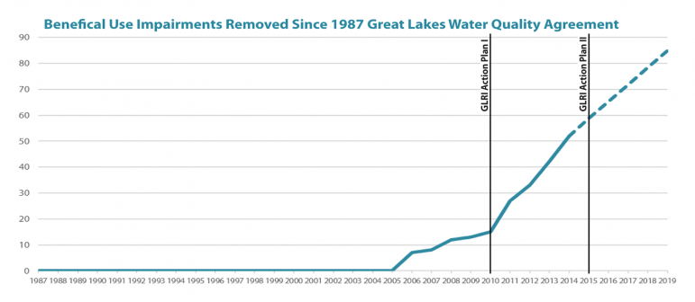 Image: U.S. EPA