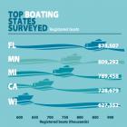 Registered boaters