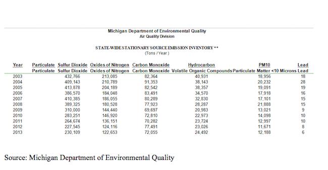 Emission Inventory, Michigan DEQ