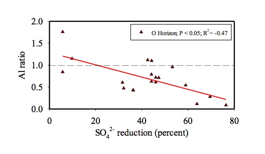 Figure shows the decline of harmful aluminum in soil (expressed as a ratio of recent values to past values) as the reduction in atmospheric deposition of sulfate increases. Image: Greg Lawrence