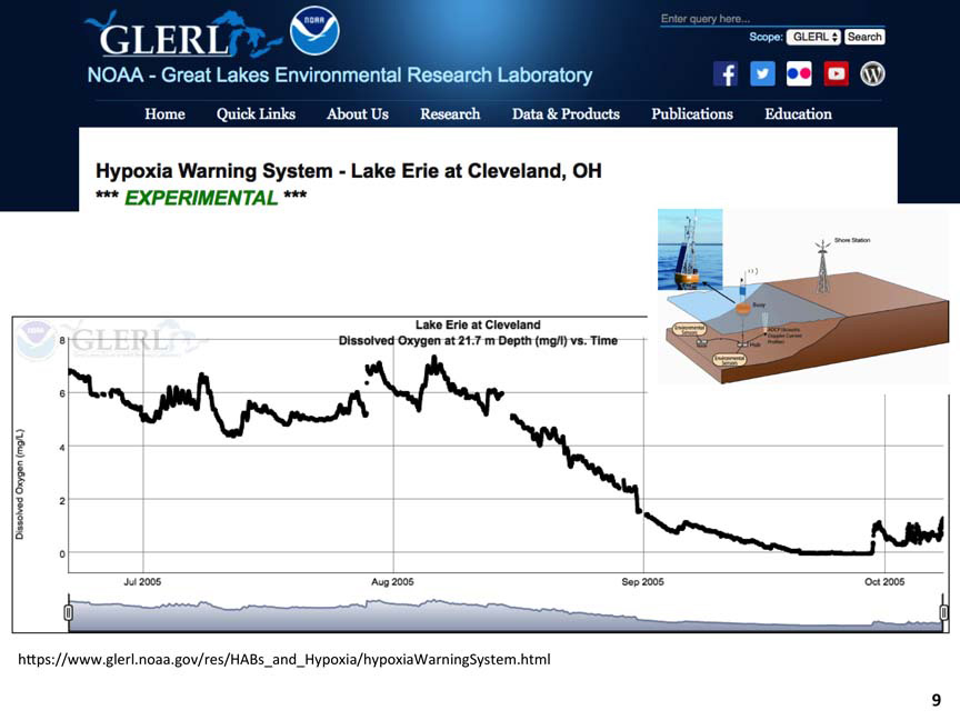 Monitoring algal blooms in the Great Lakes Basin   Great