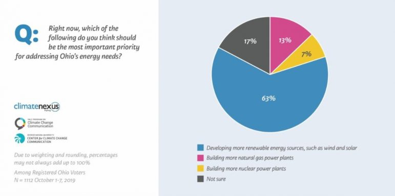 Poll: Most Ohio voters support renewable energy development